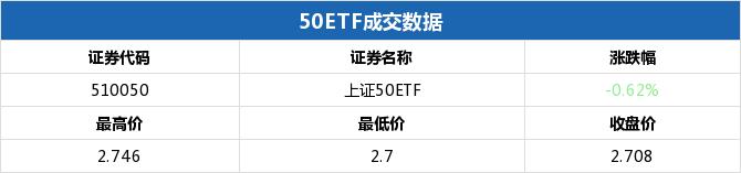 50ETF期权当日有172个合约正在交易 50ETF沽6月2250涨幅最大