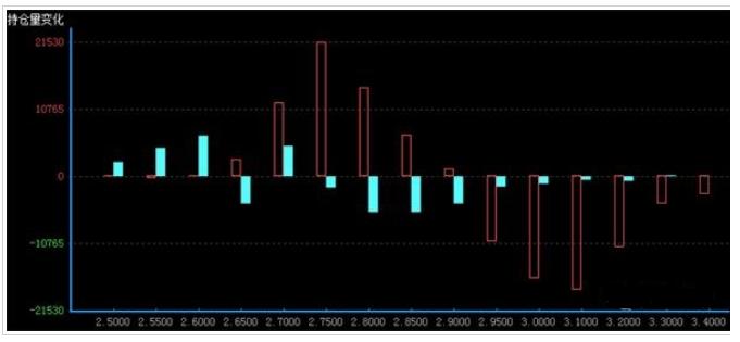 看不涨增幅多于看不跌 期权市场预期仍偏弱震荡