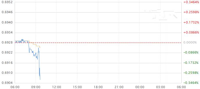 重要数据出炉 澳联储6月大概率降息!