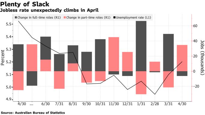 澳大利亚失业率意外上升!下月澳洲联储恐难逃降息命运?