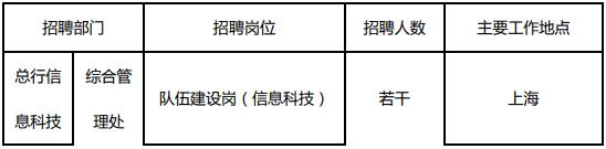 2019浦发银行总行信息科技部5月招聘启事
