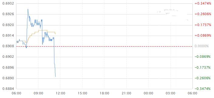 澳联储发出强烈降息信号 澳元兑美元又跌了