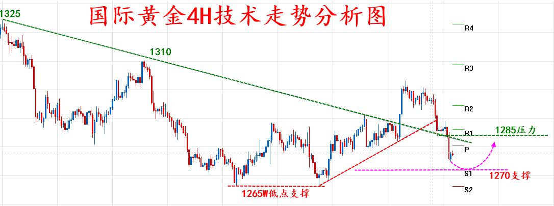 美元回落 国际黄金探底回升