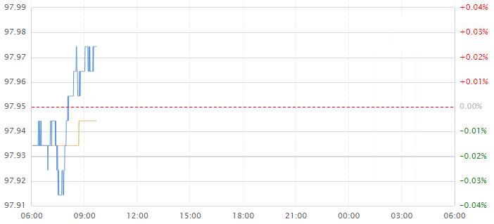今日美元指数走势图分析及操作建议