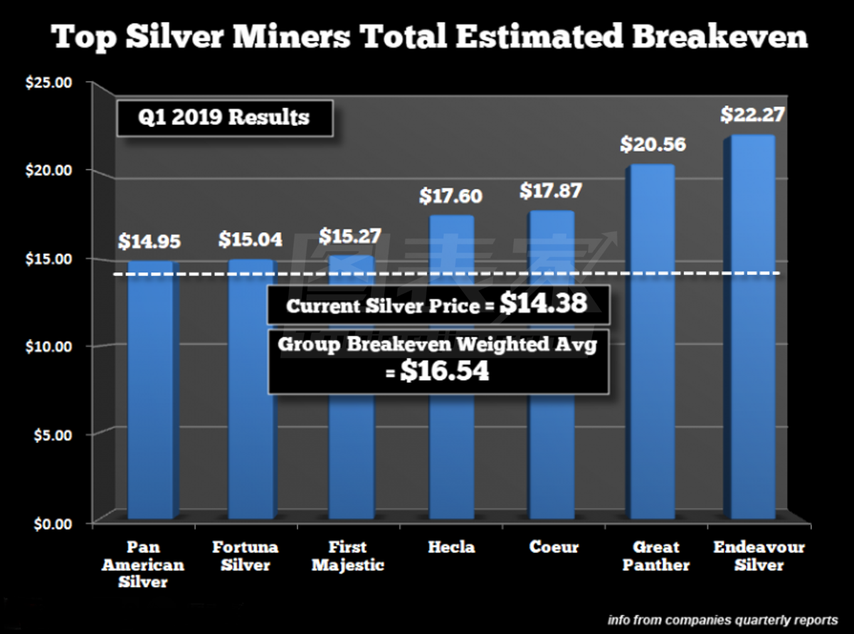 頂級銀礦出售白銀還要倒貼錢!