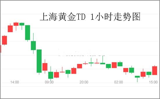 澳洲联储传递降息信号 美股近期大跌 黄金TD低位盘整