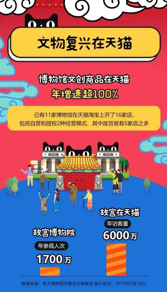 """C位""出道的故宫博物馆 天猫618数据达6000万人次"