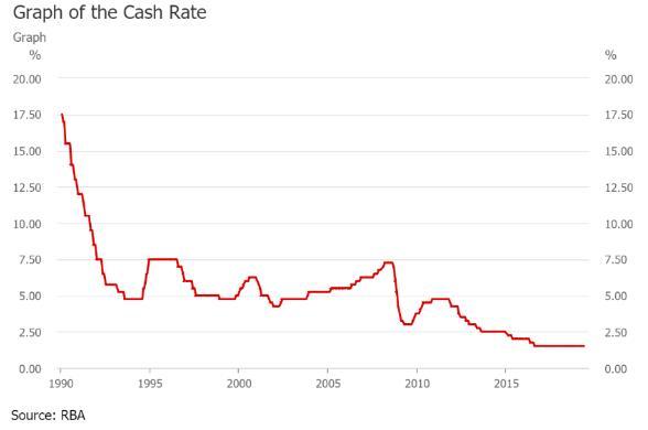 澳元急跌 因澳洲联储被预言年内将降息三次!