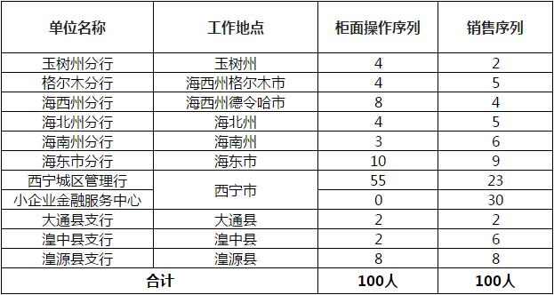 2019年青海银行校园招聘+社会招聘公告!