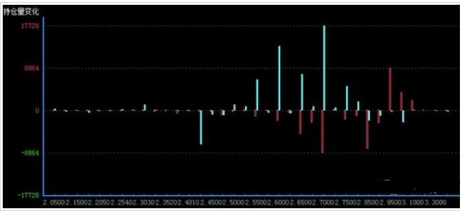 看不涨减少看不跌增加 期权市场预期转为偏强