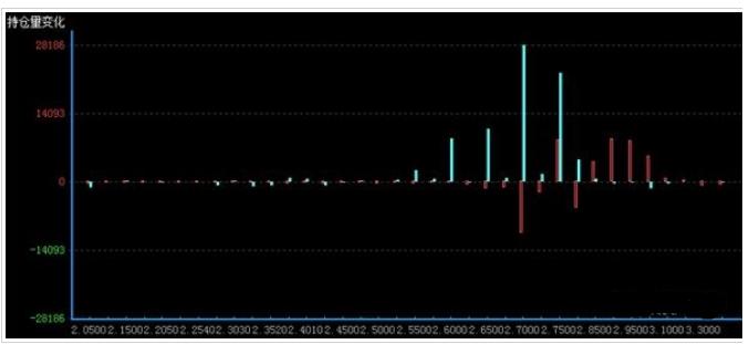 看不跌增幅多于看不涨 期权市场上预期偏强震荡
