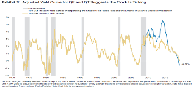 """美债收益率曲线预示美国经济处于""""经济衰退期"""""""