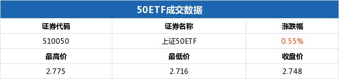 50ETF期权当日有19个合约正在交易 50ETF沽6月2350涨幅最大
