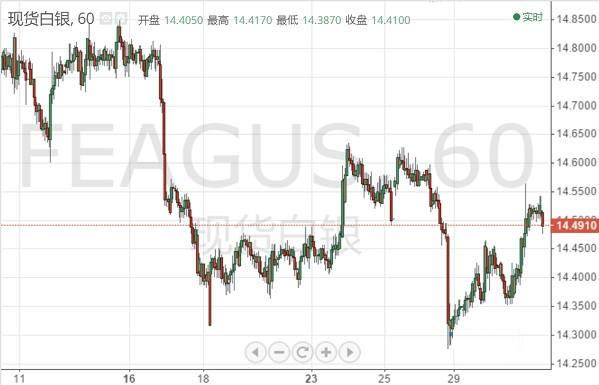 """銀價亞盤承壓回落 美聯儲""""最硬""""通脹指標來襲"""