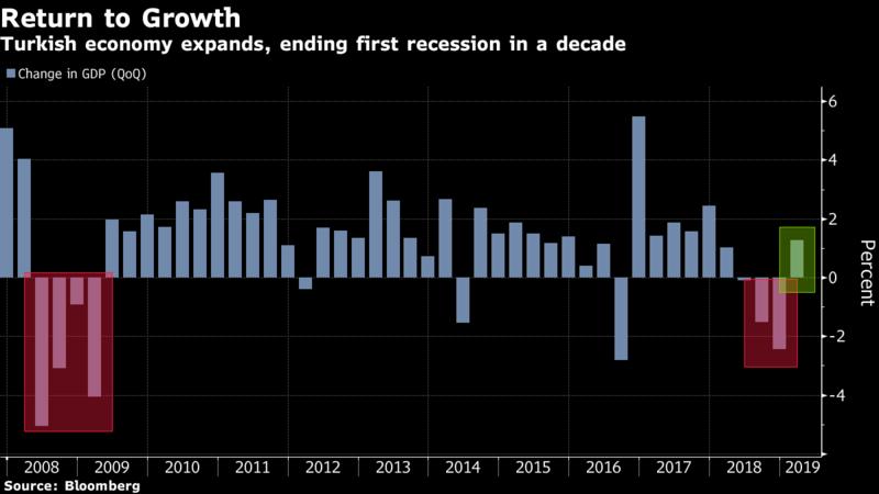 土耳其暂摆经济衰退 复苏之路仍漫长