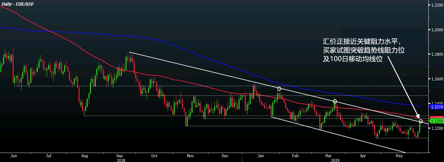 欧元区通胀数据下跌料不会削弱欧元
