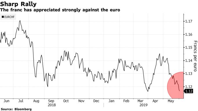 瑞郎持续飙升市场预期瑞士央行或降息至-1%