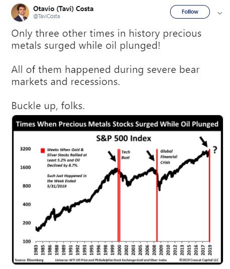 金價上漲、原油下跌!市場驚現罕見走勢 請系好安全帶!