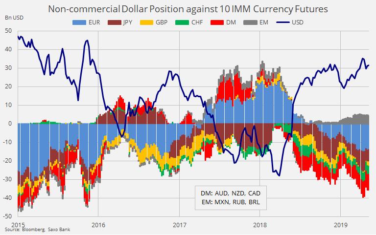 美元年内料维持强势 但贸易战和降息将使其最终走软
