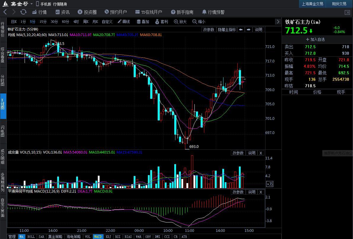 6月6日期货软件走势图综述:铁矿石期货主力涨0.66%