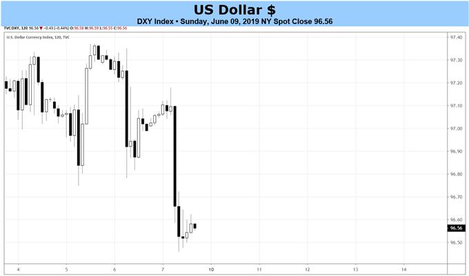 美联储降息押注继续上升打压美元