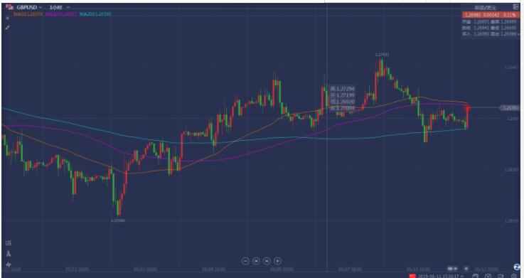 英镑兑美元连续上行 后市仍不容乐观!