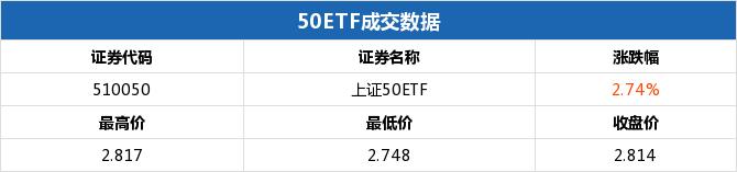 50ETF期权当日有162个合约正在交易 50ETF购6月2950涨幅最大