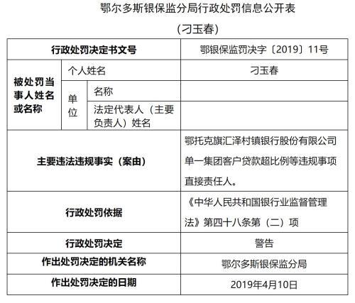 鄂托克旗汇泽村镇银行贷款比例超标 行长刁玉春被警告