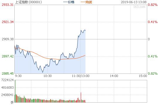 午评:沪指午盘翻红涨0.12% 工业大麻板块崛起