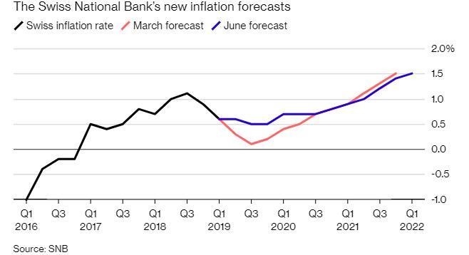 瑞士央行维持利率不变 并称瑞郎仍被高估