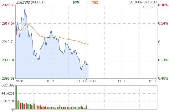 午评:沪指跌0.26%险守2900 热门股全线回调