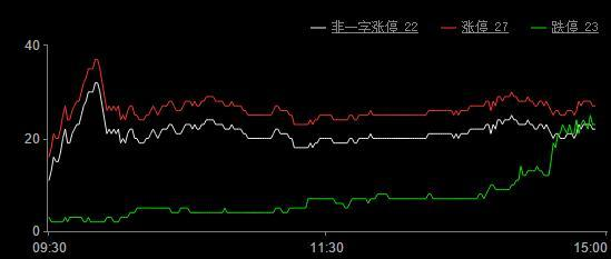 今日股市涨停板分析(2019年6月14日)