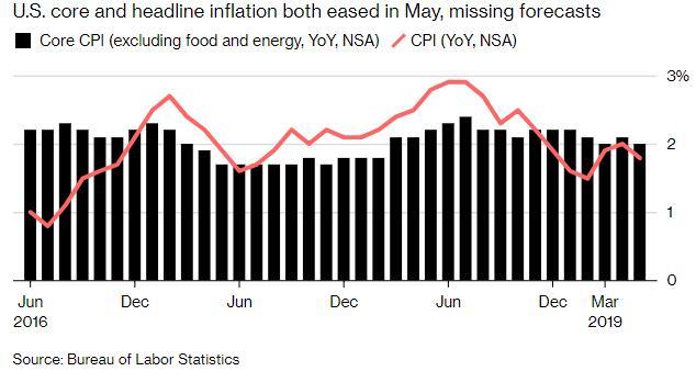 通胀低迷让美联储更易于作出降息决定