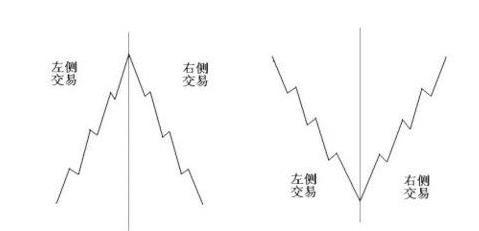 從外資抄底A股到左右側交易分析