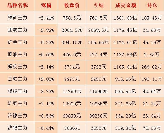 6月17日期市收评:国内商品期货日盘收盘大面积飘绿