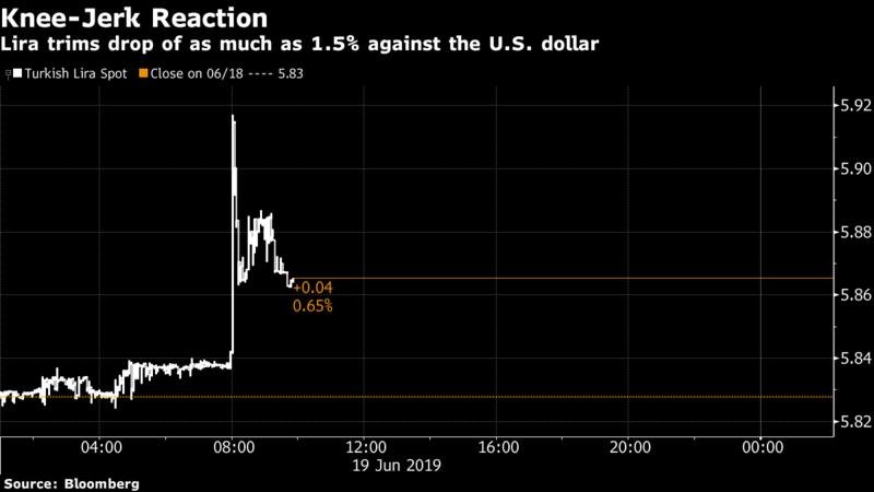 美国制裁风险再次重创里拉 但交易员对此并感到不意外