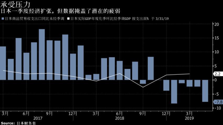 受贸易战拖累 日本5月出口连续第六个月下滑