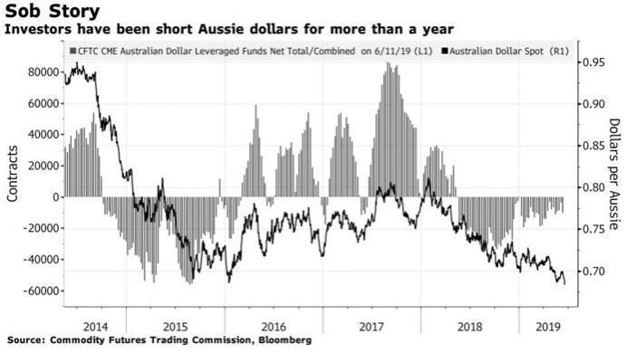 贝莱德正做空澳元!押注澳洲联储将降息至0.5%