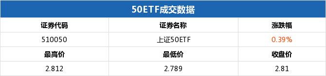 50ETF期权当日有58个合约正在交易 50ETF购6月2750涨幅最大