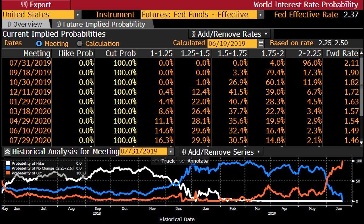 美联储7月的悬念已非降不降息!而是降多少点?