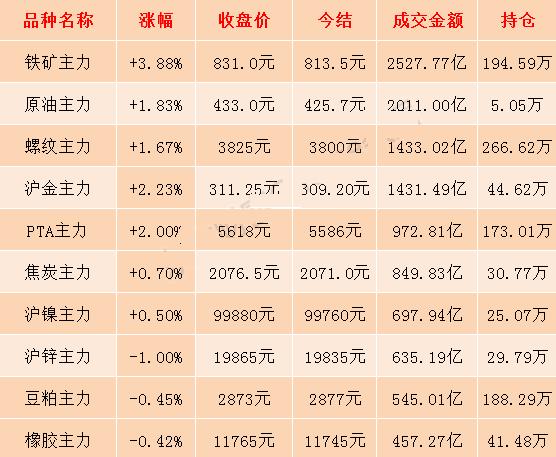 6月20日期市收评:铁矿石主力期价收涨近4% 冲刺850元关口