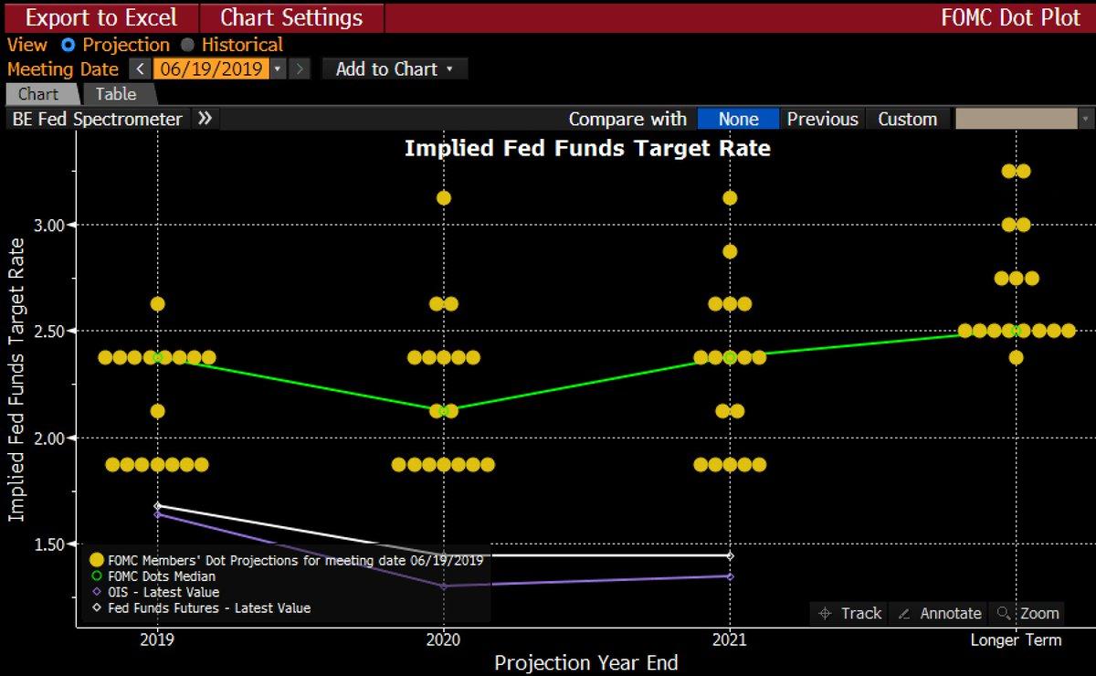 """特朗普称鲍威尔将在利率政策上""""做正确的事"""""""
