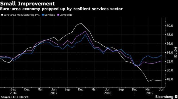 欧元区PMI数据略有改善 但不足以缓解欧洲央行的担忧