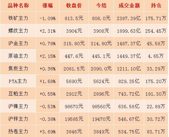 """6月24日期市收评:国内商品期货涨跌参半 燃油、原油期货""""四连阳"""""""