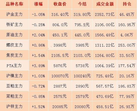 6月26日期市收评:化工品期货涨幅明显 PTA期货多头渐入佳境