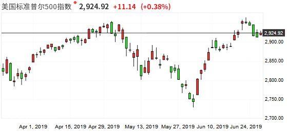 美股涨跌不一!标普500指数结束四连跌道指再度收低