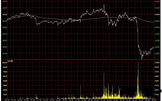 美元窄幅震荡 伊朗制裁有变美油跌逾2%