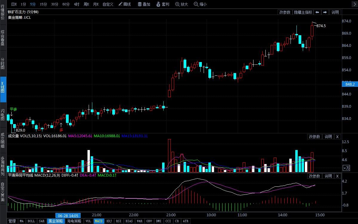 7月1日期货软件走势图综述:铁矿石期货主力涨4.74%