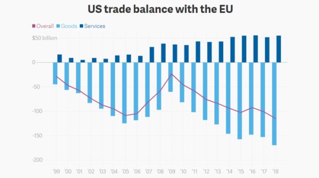 美国又将关税大棒挥向欧盟 避险情绪死灰复燃
