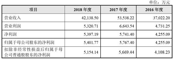 艾能聚光伏创业板首次公开发行股票招股说明书